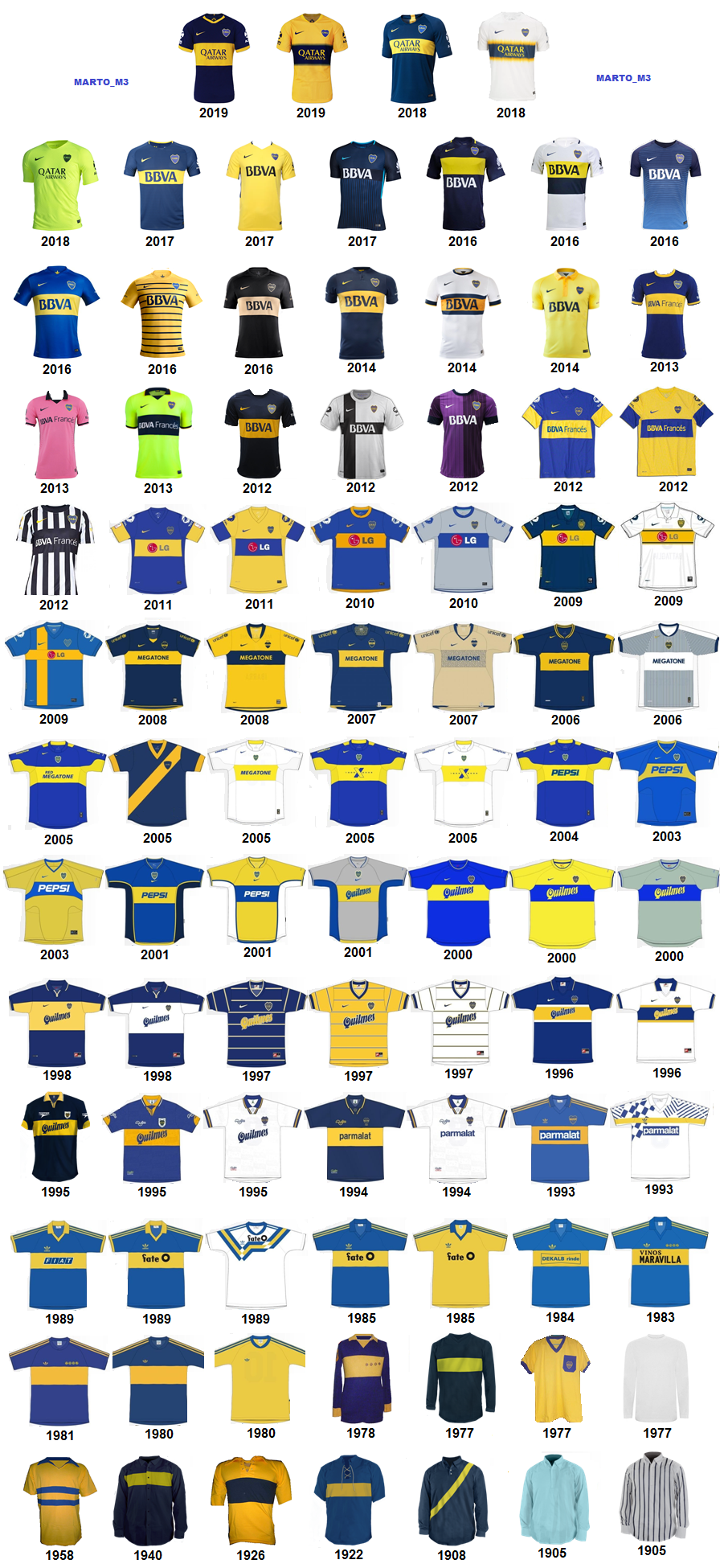 CAMISETAS DE BOCA JUNIORS 1905 - 2019